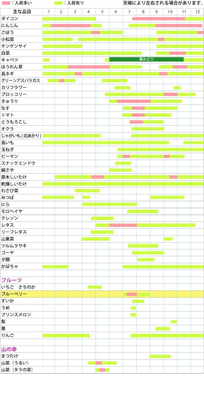 野菜旬カレンダー